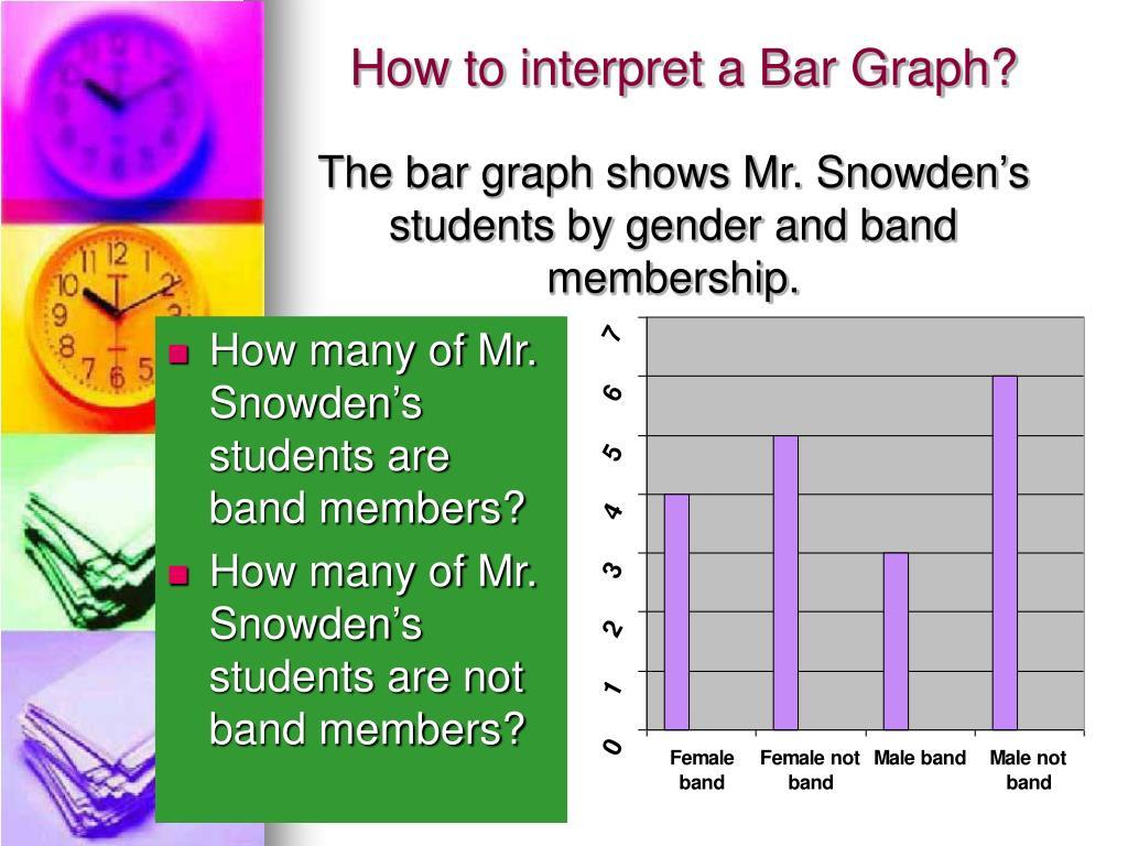 How to interpret a Bar Graph?