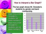 how to interpret a bar graph