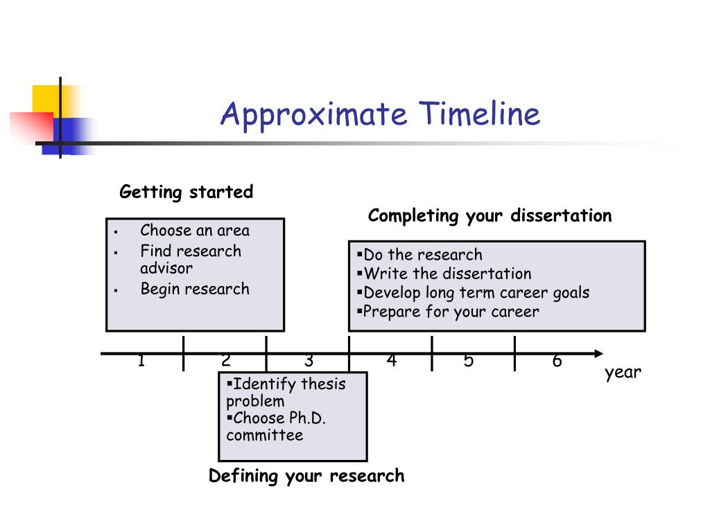 Approximate Timeline