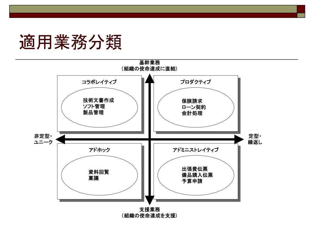 適用業務分類