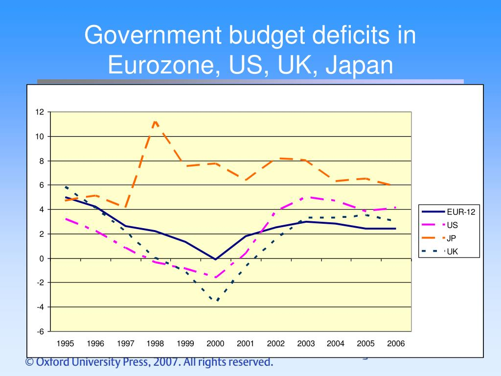 Government budget deficits in Eurozone, US, UK, Japan