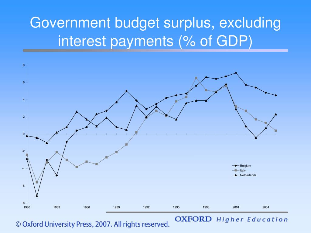 Government budget surplus, excluding interest payments (% of GDP)
