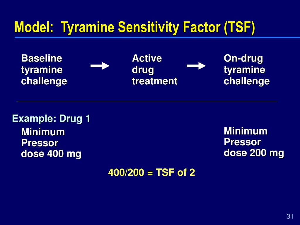 Model:  Tyramine Sensitivity Factor (TSF)