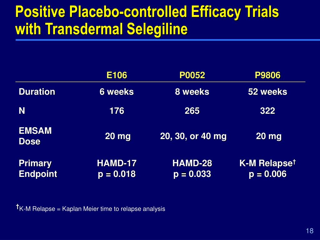 Positive Placebo-controlled Efficacy Trials