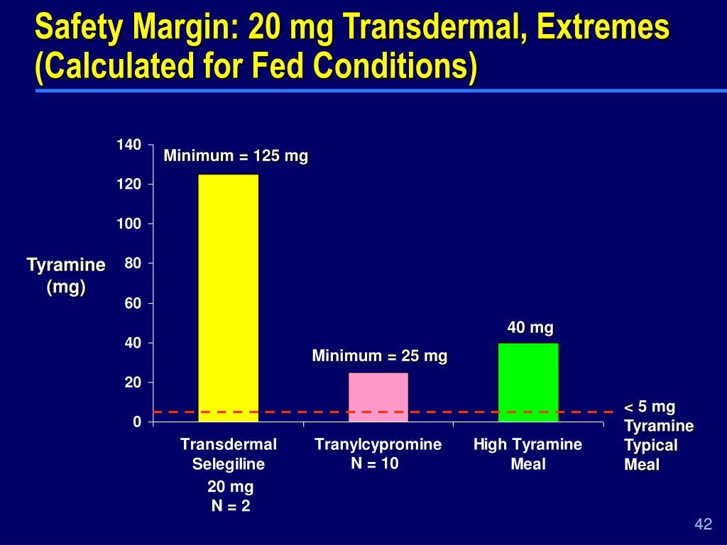 Safety Margin: 20 mg Transdermal, Extremes