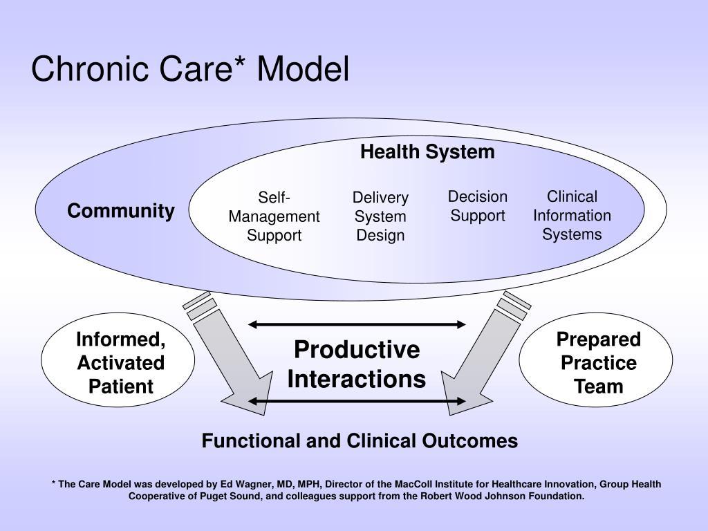 Chronic Care* Model