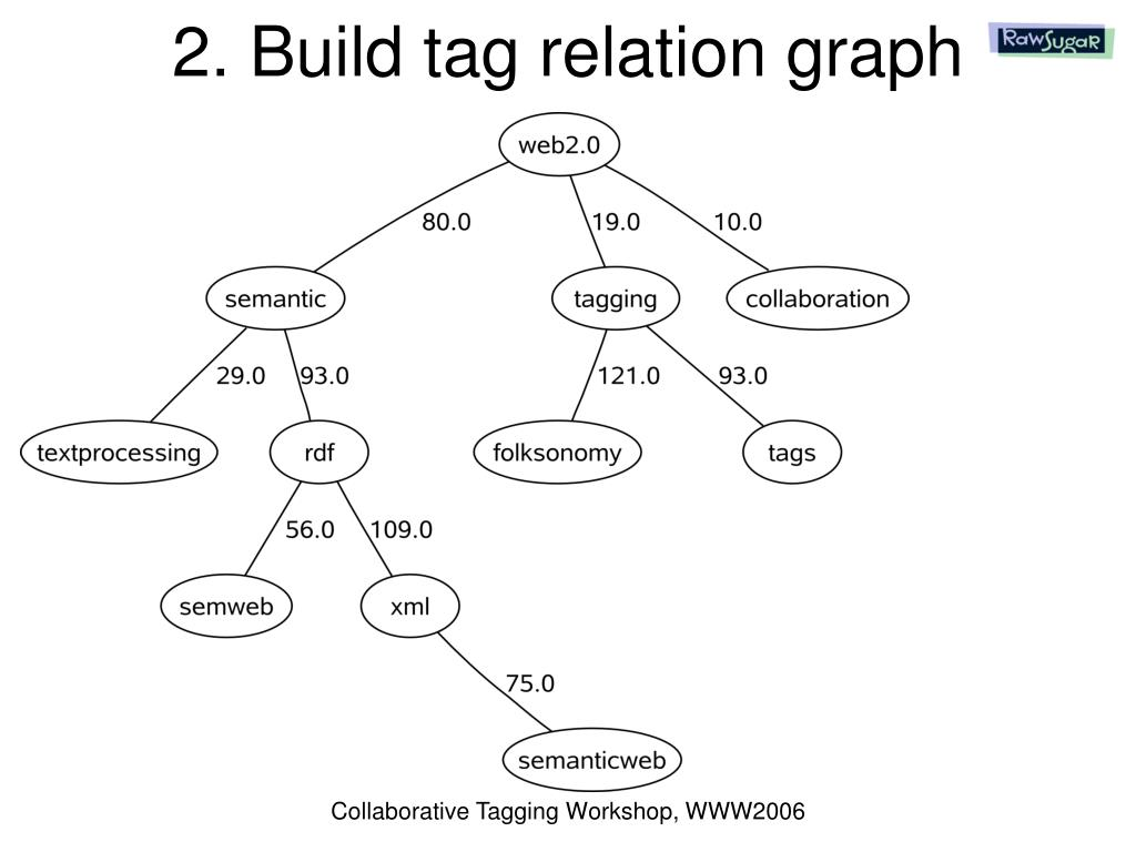 2. Build tag relation graph