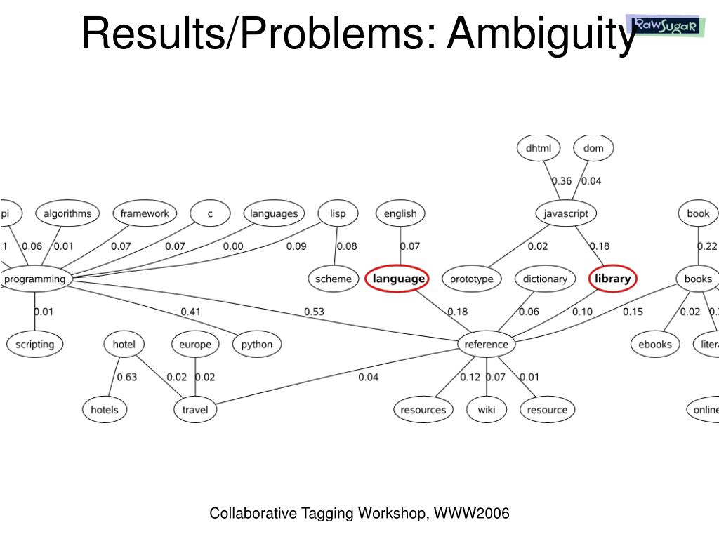 Results/Problems: Ambiguity