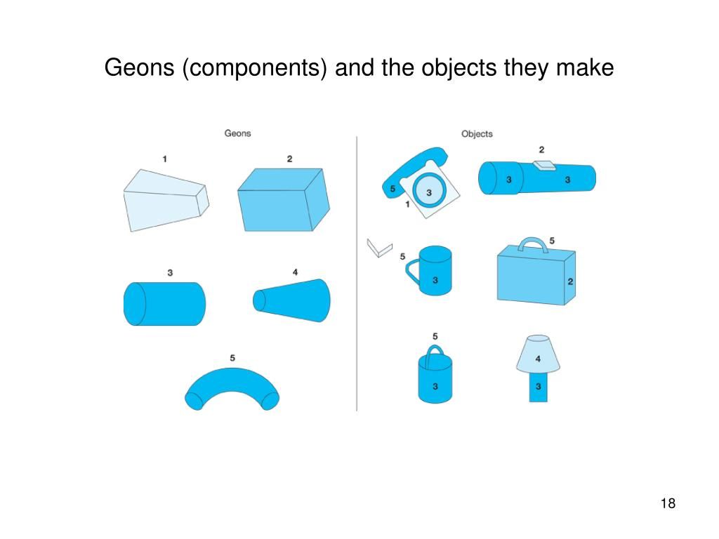 Geons (components) and the objects they make