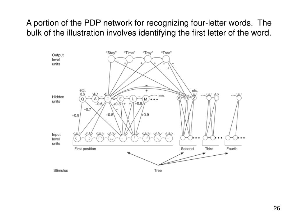 A portion of the PDP network for recognizing four-letter words.  The bulk of the illustration involves identifying the first letter of the word.