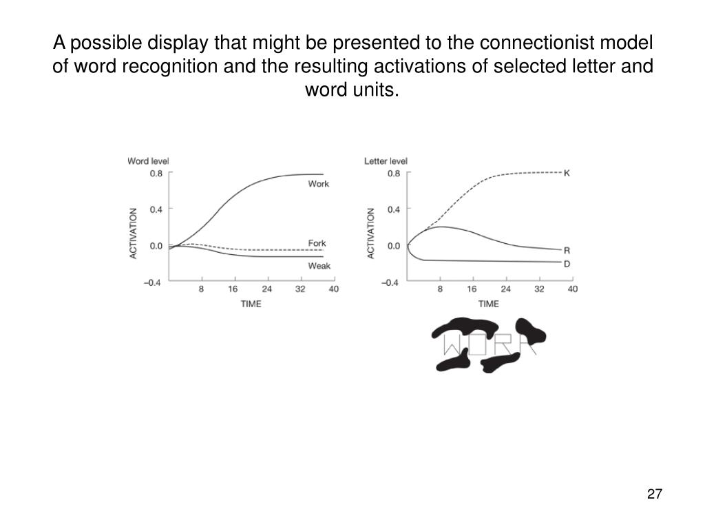 A possible display that might be presented to the connectionist model of word recognition and the resulting activations of selected letter and word units.