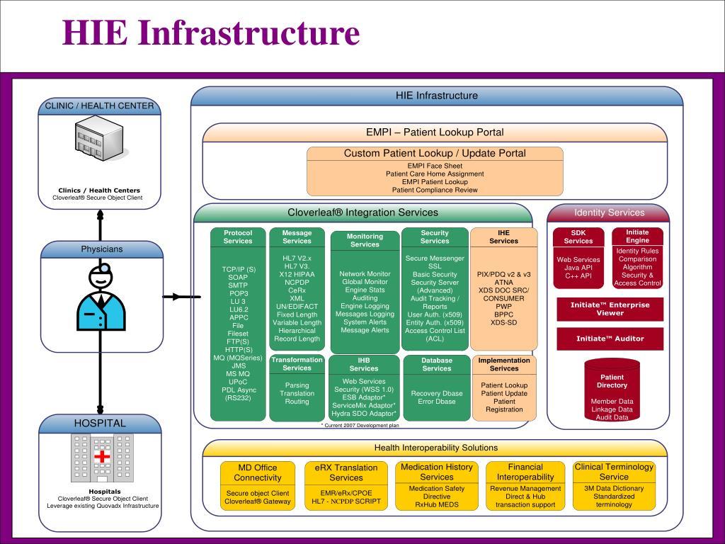 HIE Infrastructure