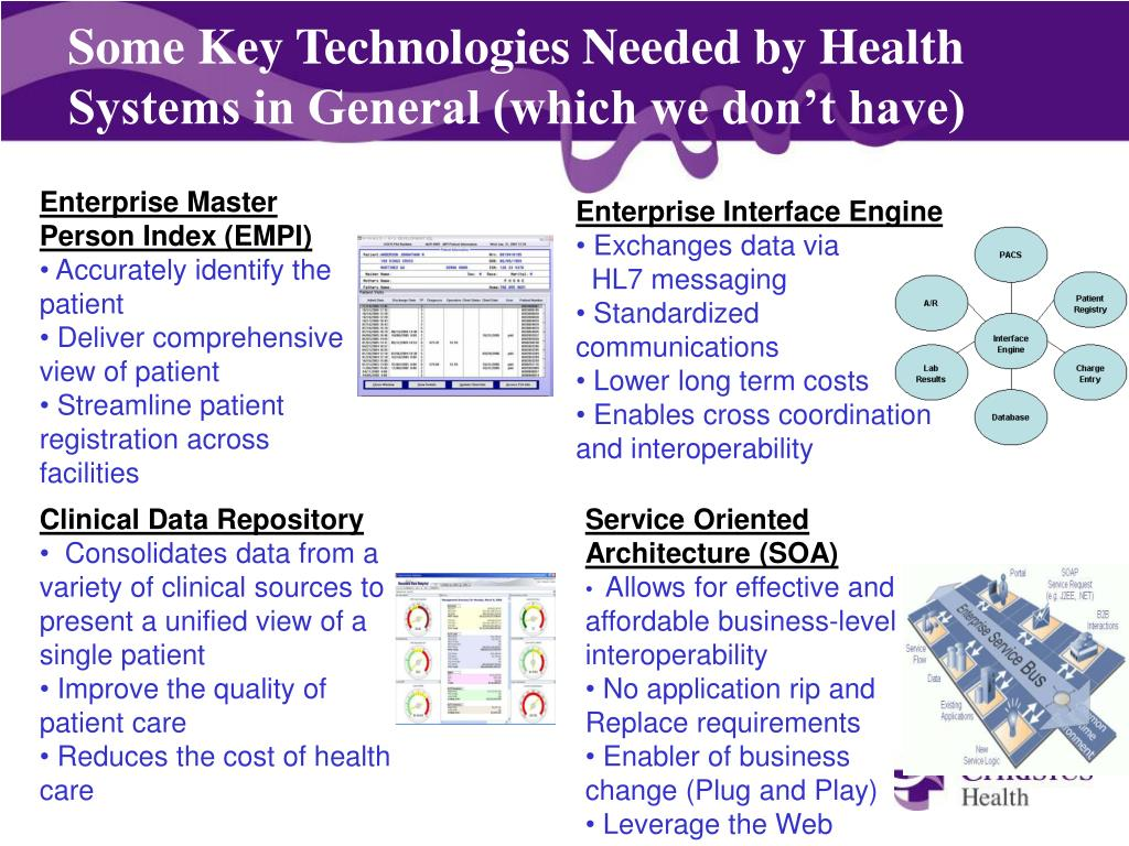 Some Key Technologies Needed by Health Systems in General (which we don't have)