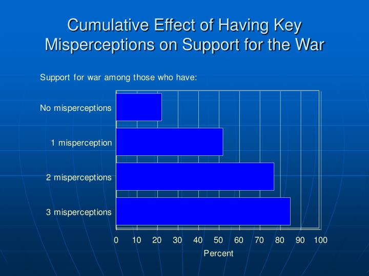 Cumulative Effect of Having Key Misperceptions on Support for the War