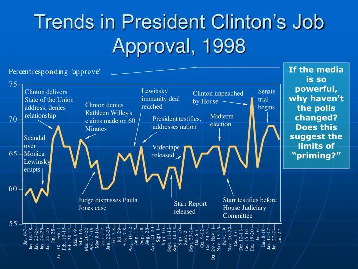 Trends in President Clinton's Job Approval, 1998