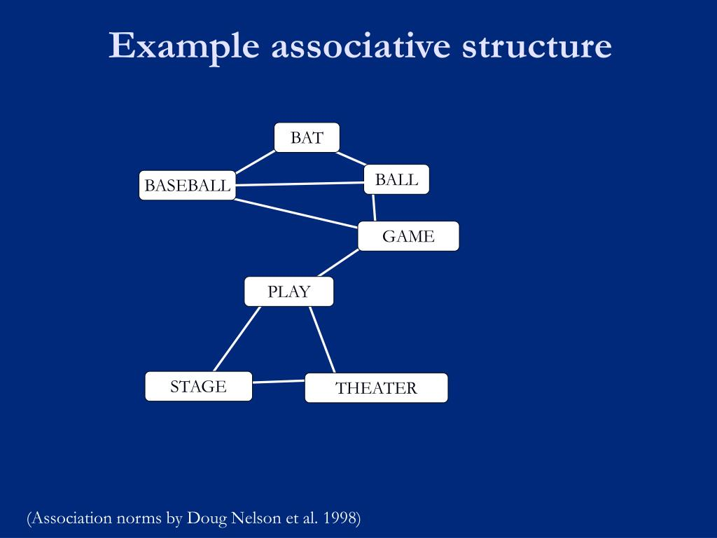 Example associative structure