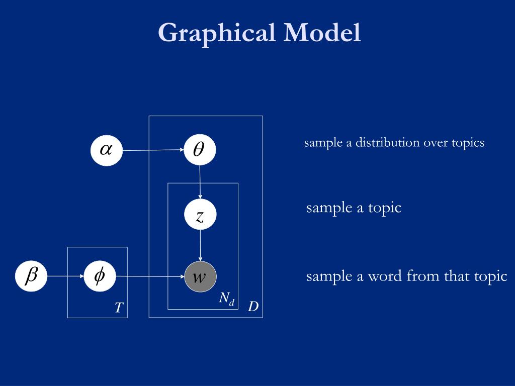 Graphical Model