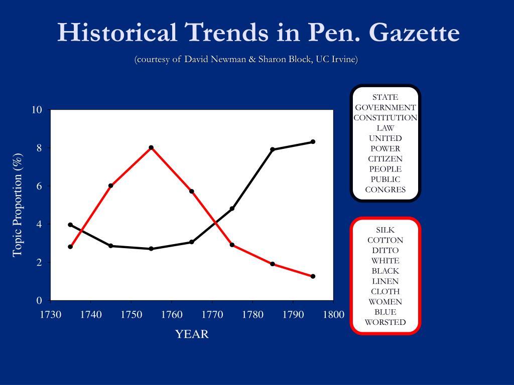 Historical Trends in Pen. Gazette