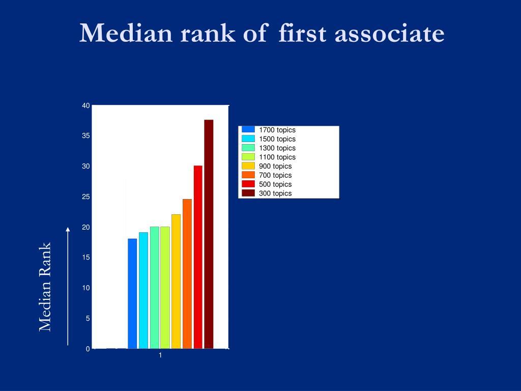 Median rank of first associate