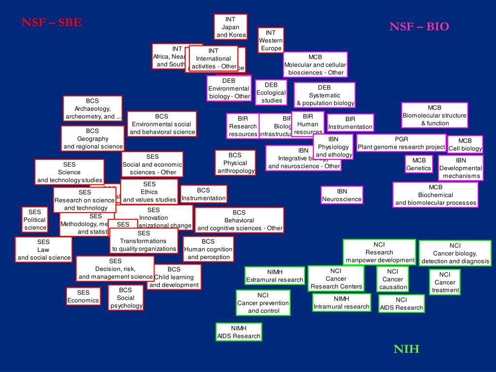 NSF – SBE