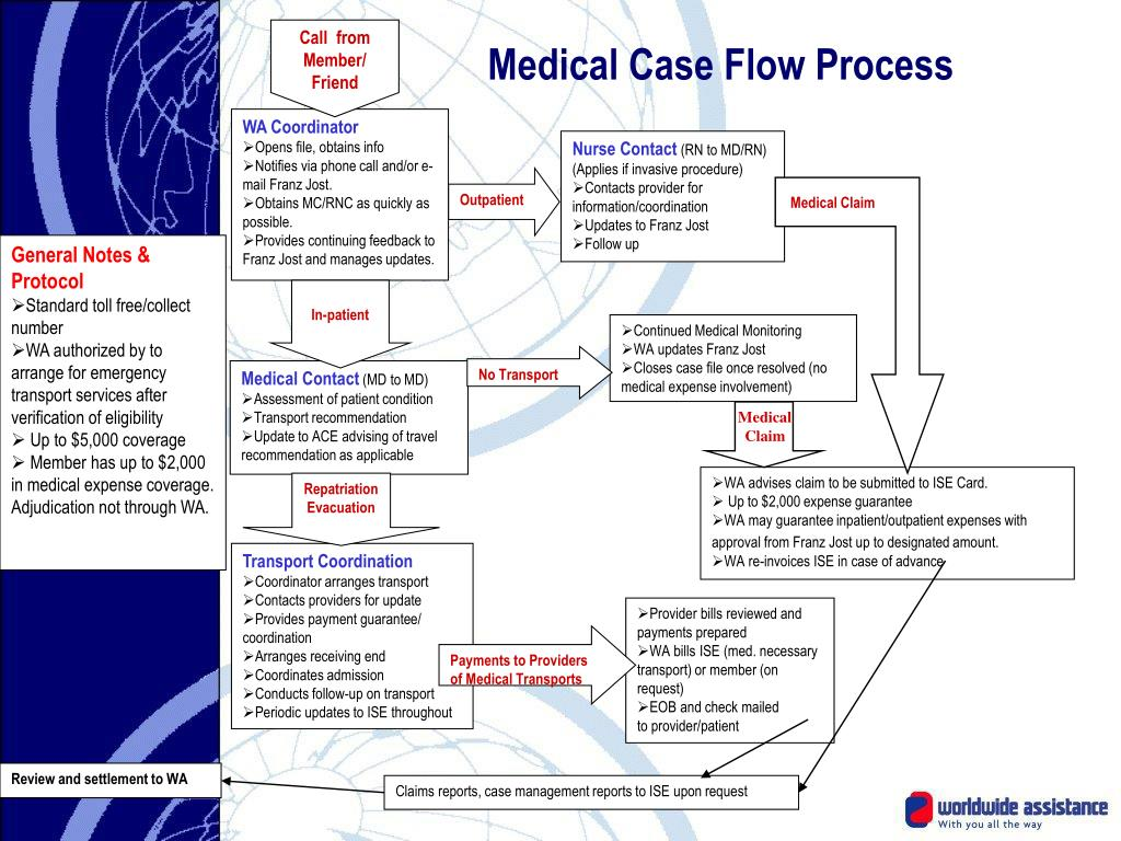Medical Case Flow Process