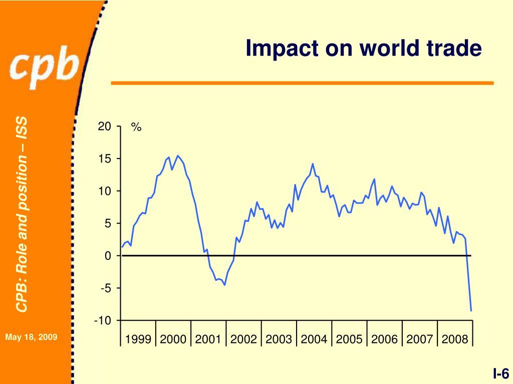 Impact on world trade