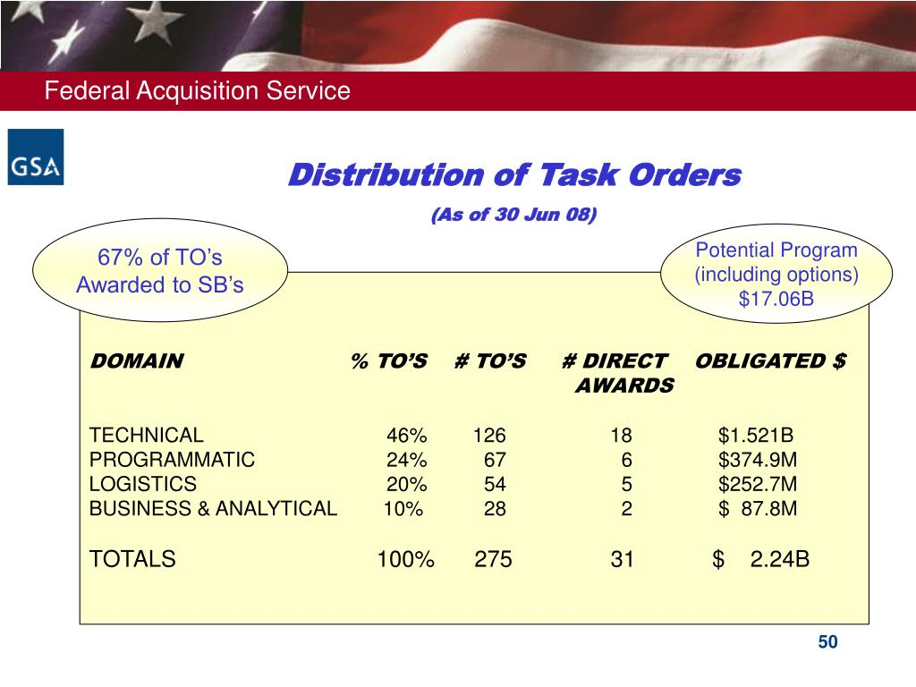 Distribution of Task Orders