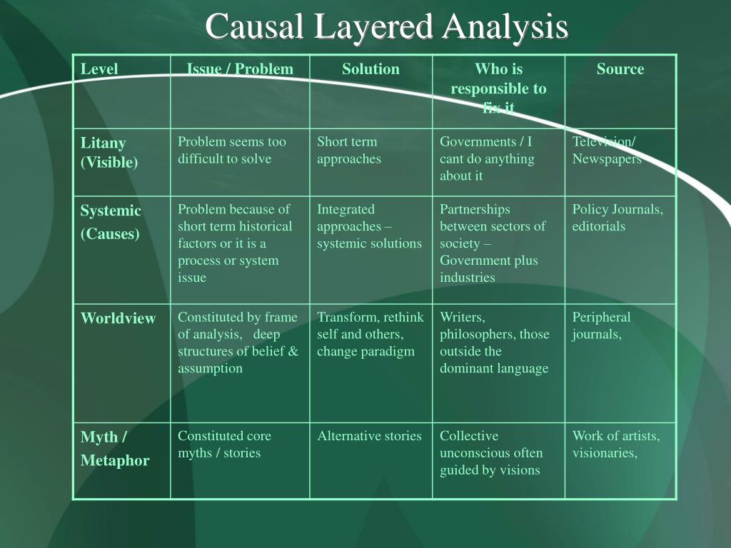 Causal Layered Analysis