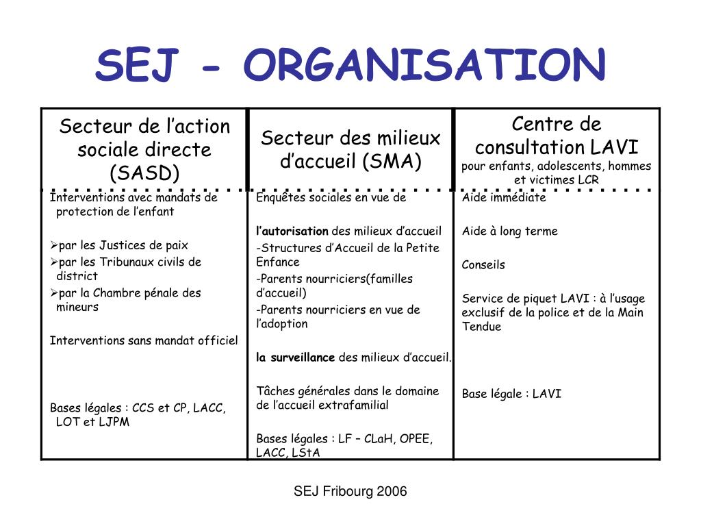 SEJ - ORGANISATION