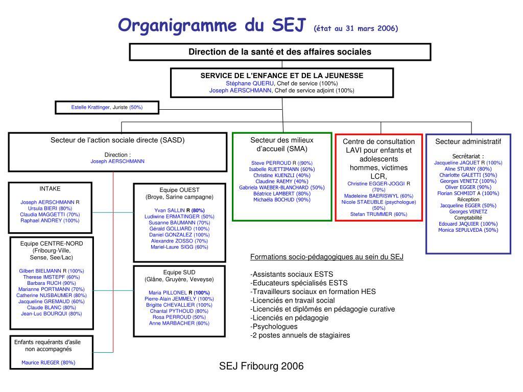 Organigramme du SEJ