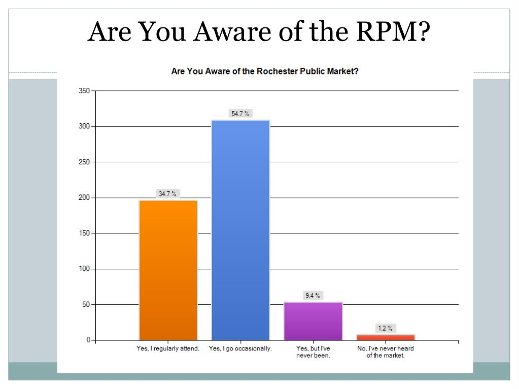 Are You Aware of the RPM?