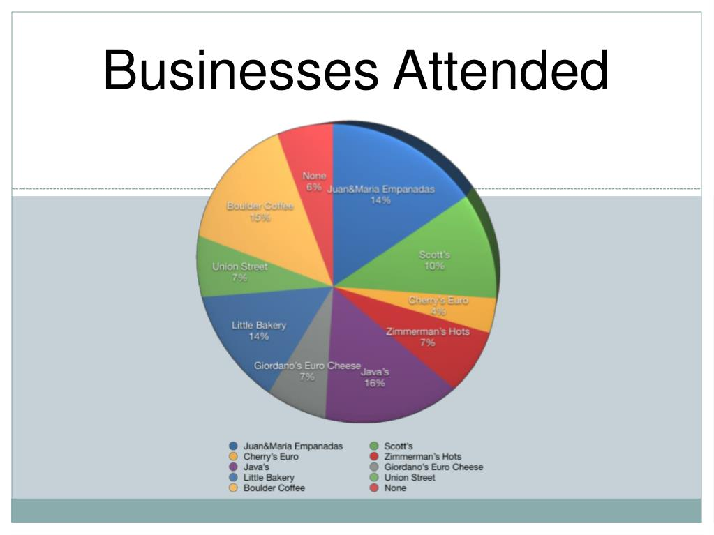 Businesses Attended