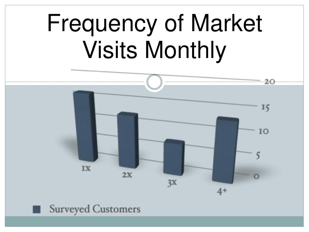 Frequency of Market Visits Monthly