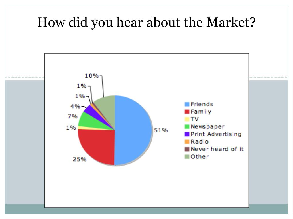 How did you hear about the Market?