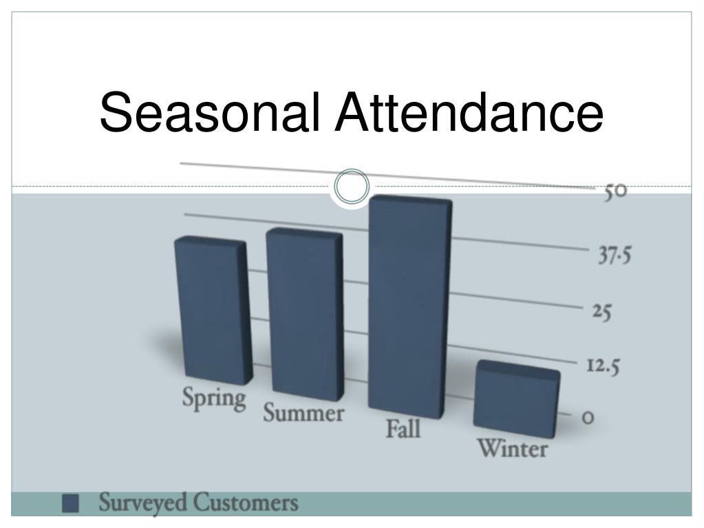 Seasonal Attendance