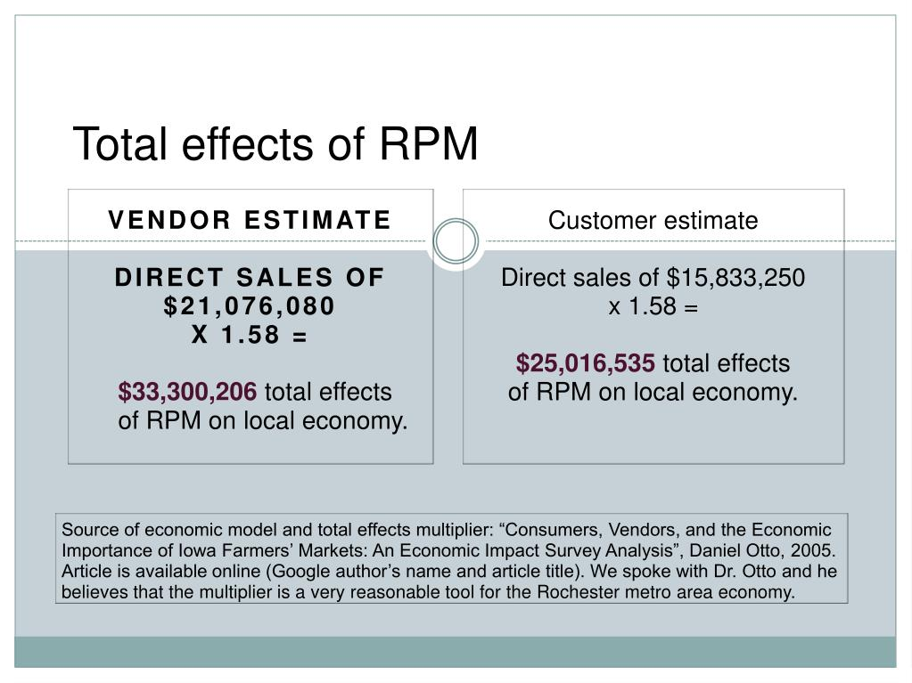 Total effects of RPM
