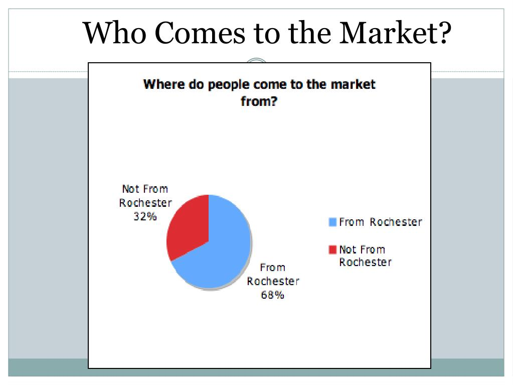 Who Comes to the Market?