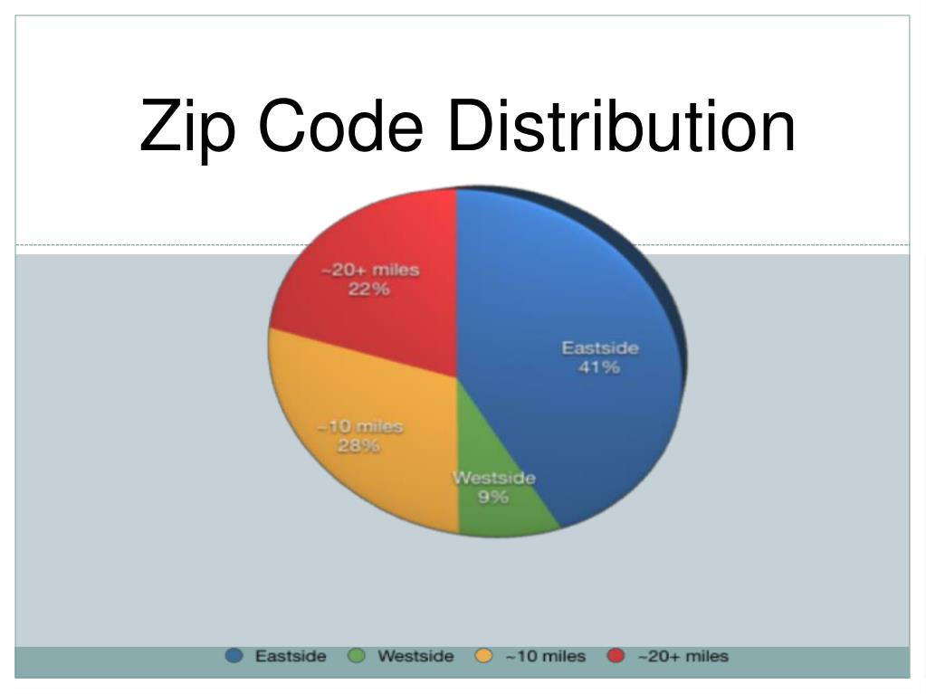 Zip Code Distribution
