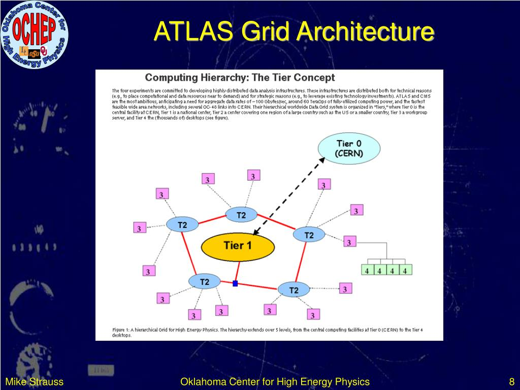 ATLAS Grid Architecture