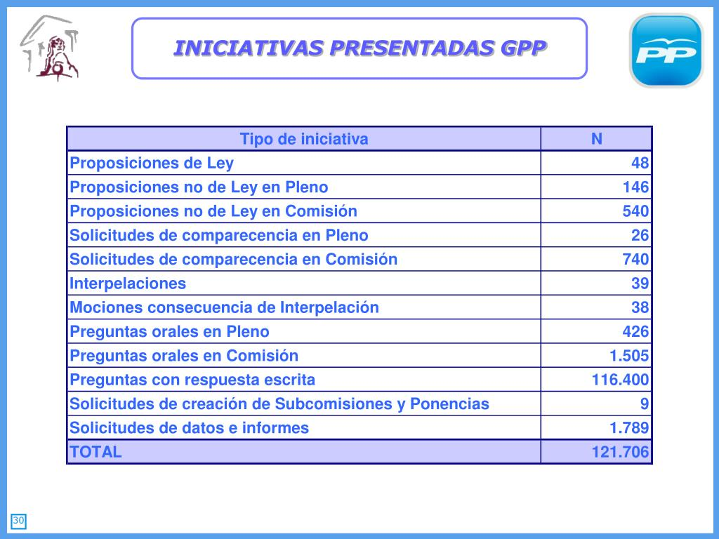 INICIATIVAS PRESENTADAS GPP