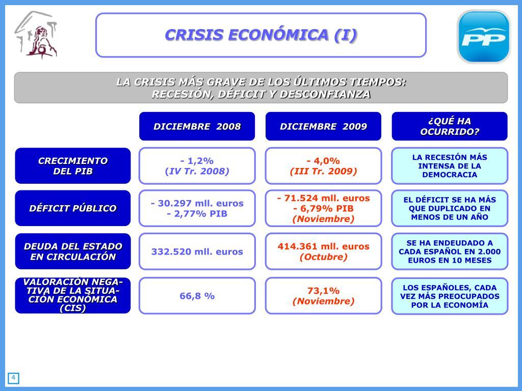 CRISIS ECONÓMICA (I)
