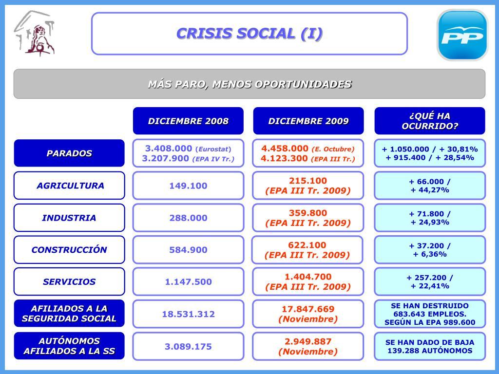 CRISIS SOCIAL (I)