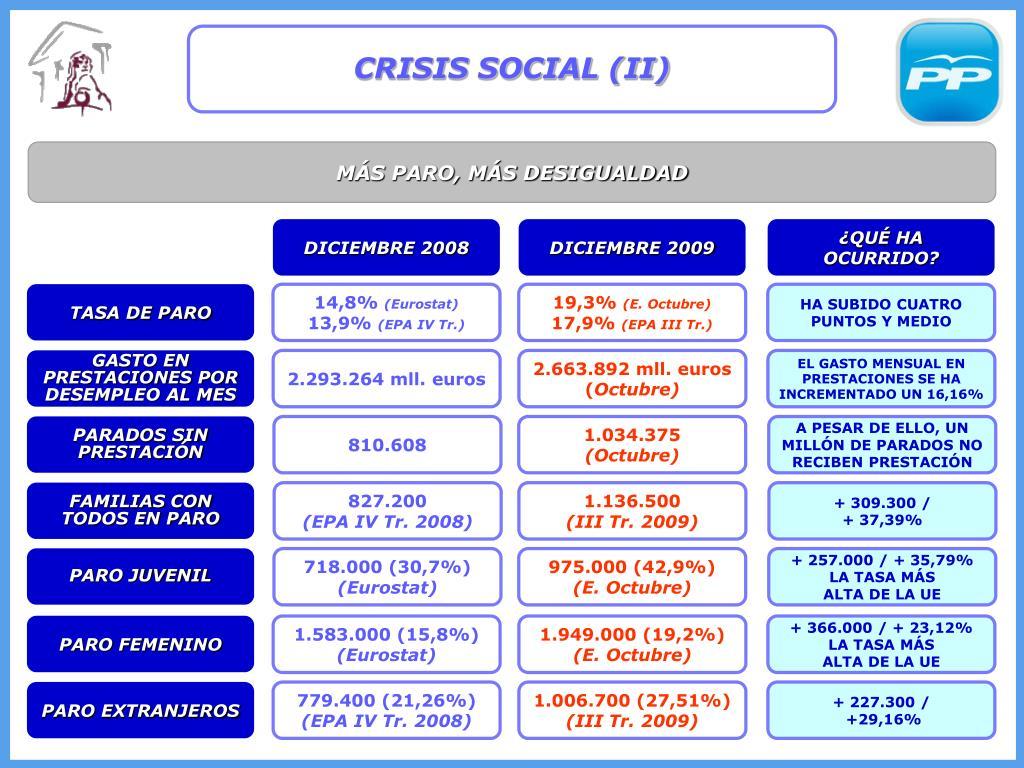 CRISIS SOCIAL (II)