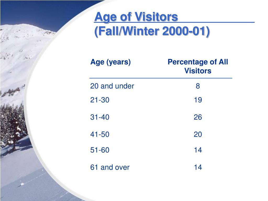 Age of Visitors