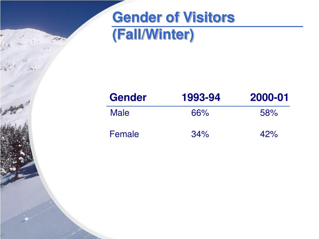 Gender of Visitors