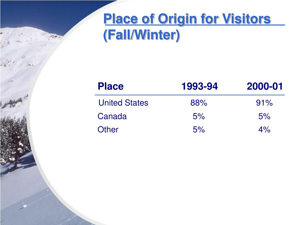 Place of Origin for Visitors