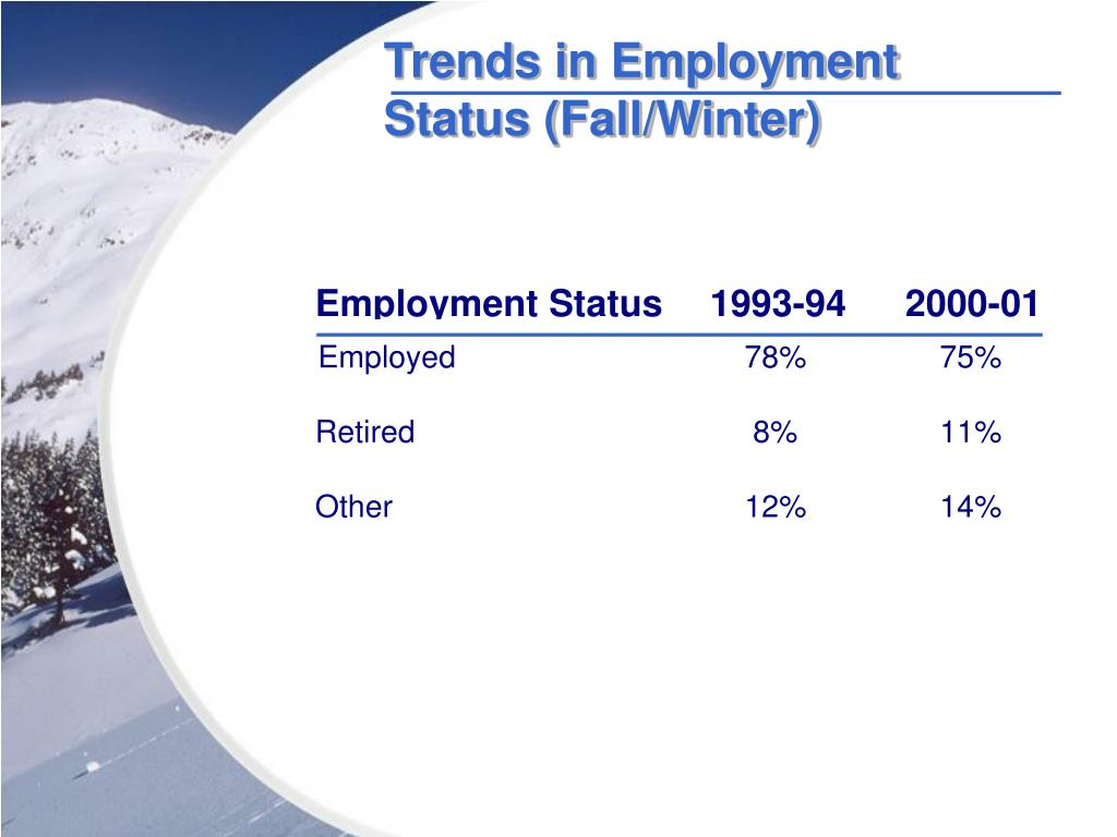 Trends in Employment Status (Fall/Winter)