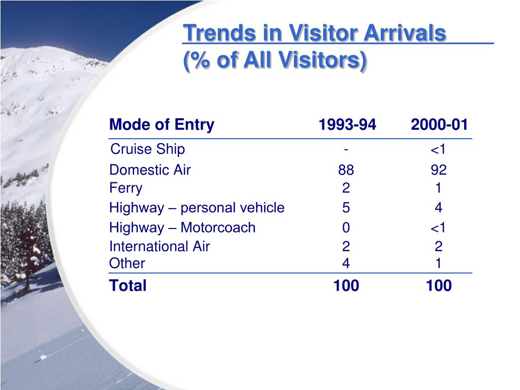 Trends in Visitor Arrivals