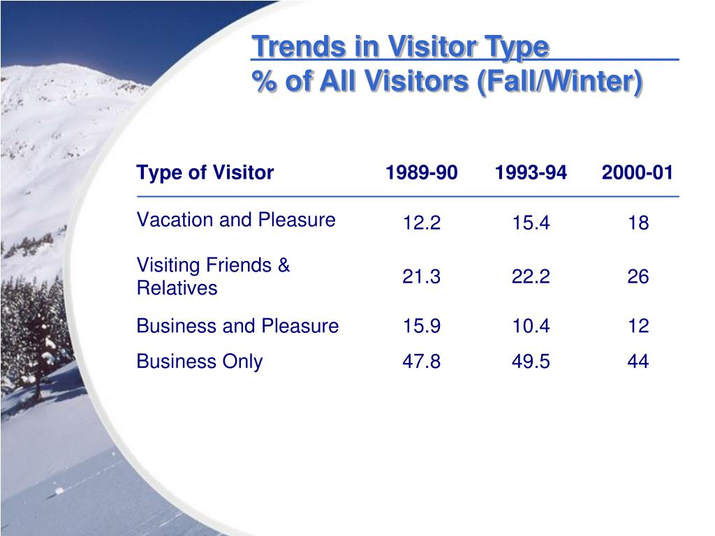 Trends in Visitor Type