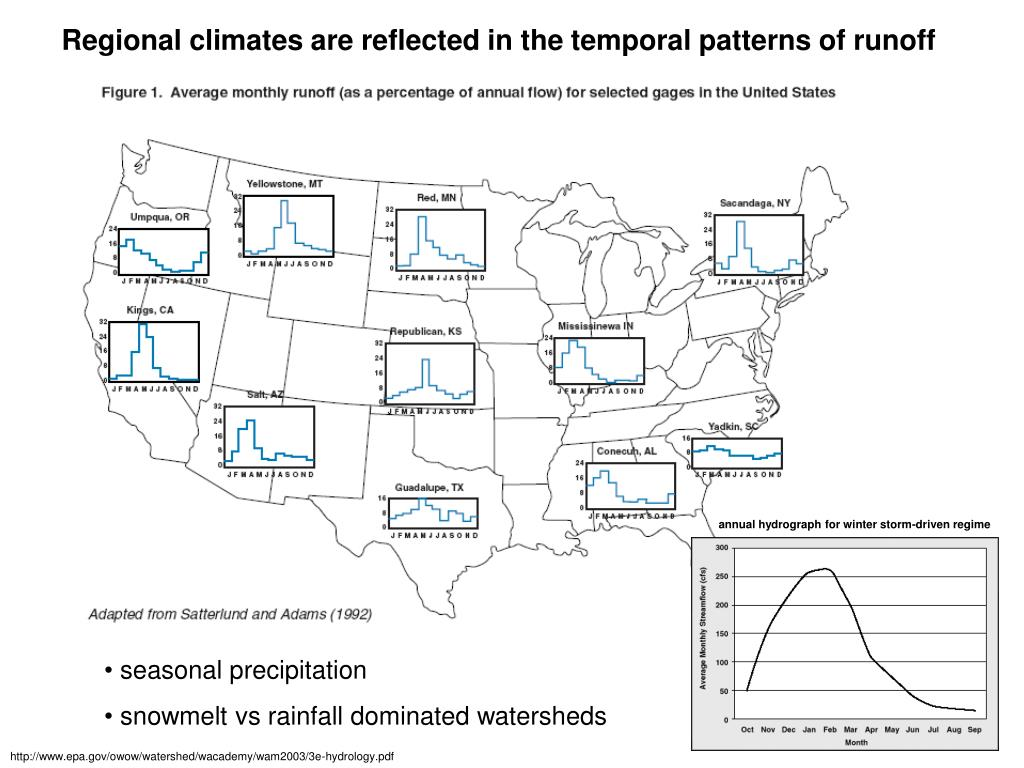 Regional climates are reflected in the temporal patterns of runoff